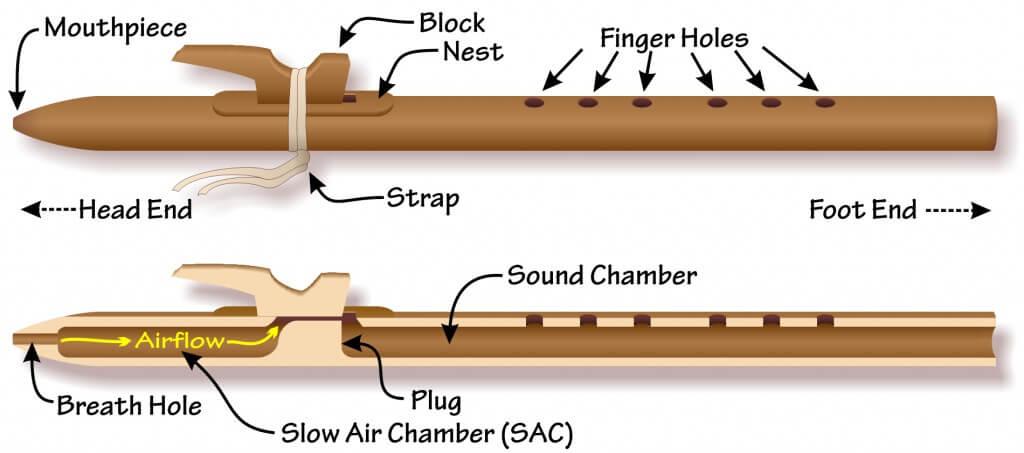 Флейта из бамбука своими руками чертежи 89